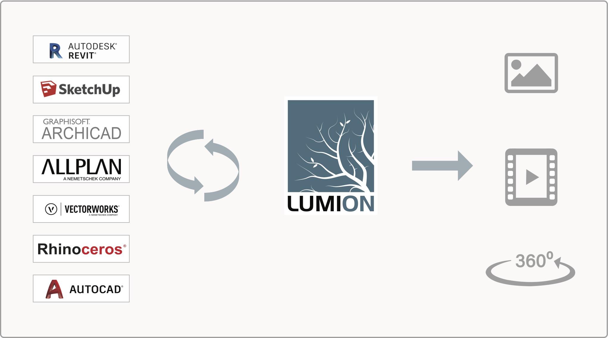 Workflow Lumion